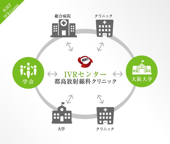IVRセンター